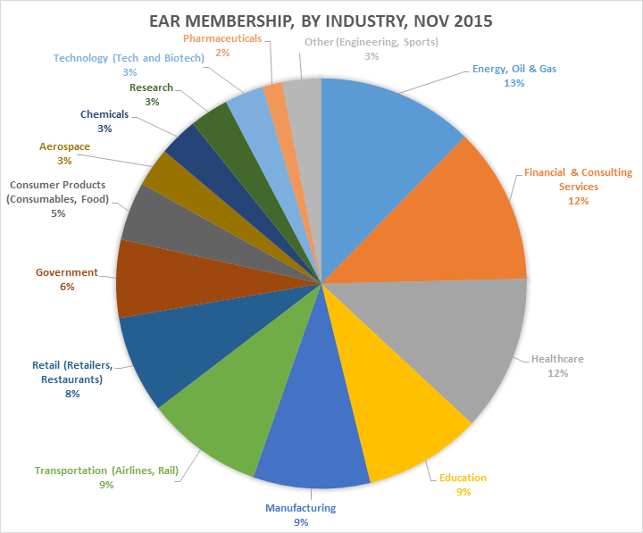 EAR Membership by Industry